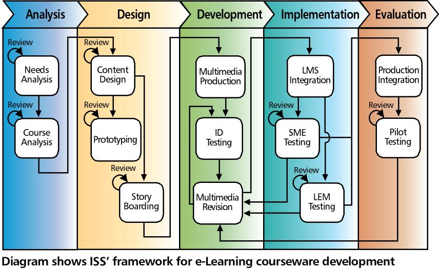 a systematic model of training management essay The addie model is a five-step instructional design and project management tool  training and modeling,  systematic model that can be adapted for use by.